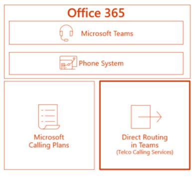 MyTechNet Blog : Microsoft Teams Direct Routing