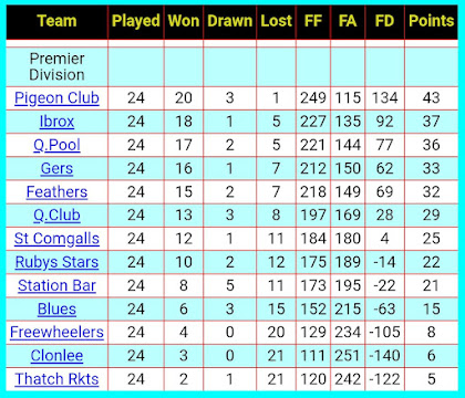 FINAL LEAGUE TABLE 2017-2018