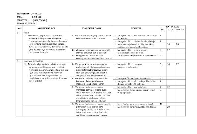 Download Kisi-kisi Soal Kelas 1 Tema 1 Kurikulum 2013