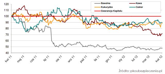 Wykres dla Nordea Gwarant Surowcowy Kwartet