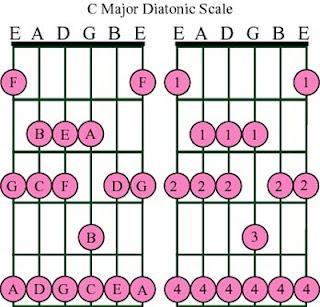 Cara belajar bermain melodi gitar