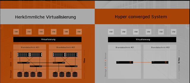 Hyper converged Infrastruktur - HCI