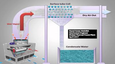 Un nou sistema que recupera aigua fresca de les centrals elèctriques