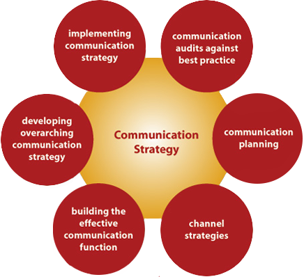 jenis strategi komunikasi