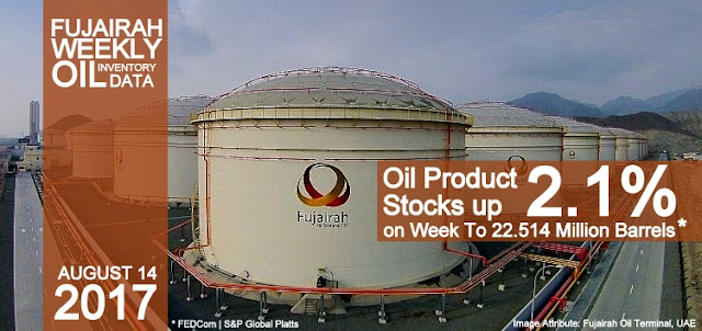 Fujairah Weekly Oil Inventory Data: Oil Product Stocks up 2.1% on Week To 22.514 Million Barrels