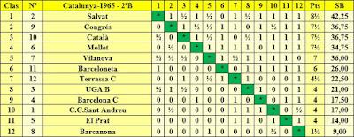 Clasificación Campeonato de Cataluña 1965 – 2ª Categoría B