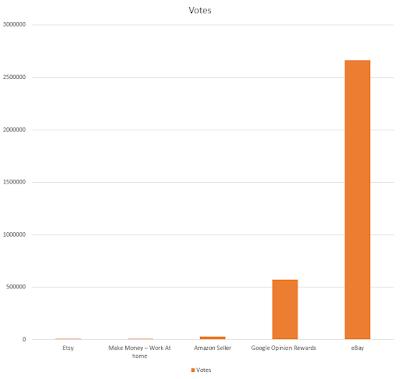 Urutan nilai dari tertinggi ke terendah dari 5 Aplikasi Menghasilkan uang di Android yang Sangat Menguntungkan berdasarkan jumlah votes