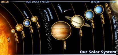 Dibujo del Sistema Planetario Solar en inglés y a colores