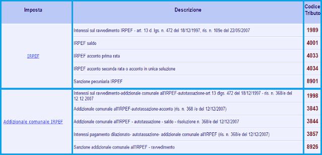 Compilazione f24 istruzioni e modello d esempio for Scadenza irpef