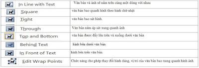 tinhoccoban.net - Bảng chú thích của Wrap Text