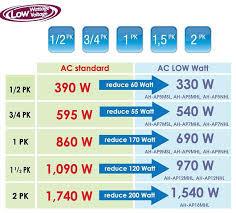 AC low watt hemat listrik