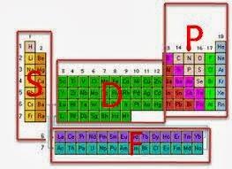 Ciencia activa ciencias iii nfasis en qumica bloque iii la la regla del octeto enunciada en 1917 por gilbert newton lewis dice que la tendencia de los tomos de los elementos del sistema peridico es completar sus urtaz Images
