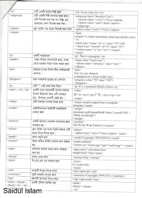 Html Tutorial In Urdu Pdf