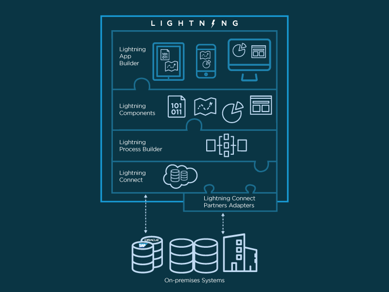 salesforce lightning framework
