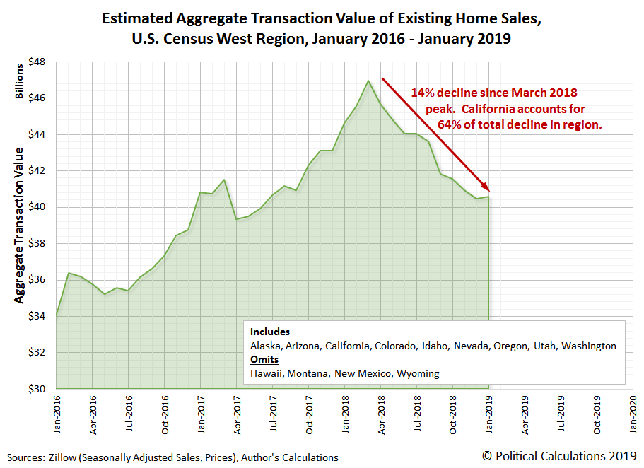 Total Valuation of Existing Home Sales, West Region, January 2016-January 2019