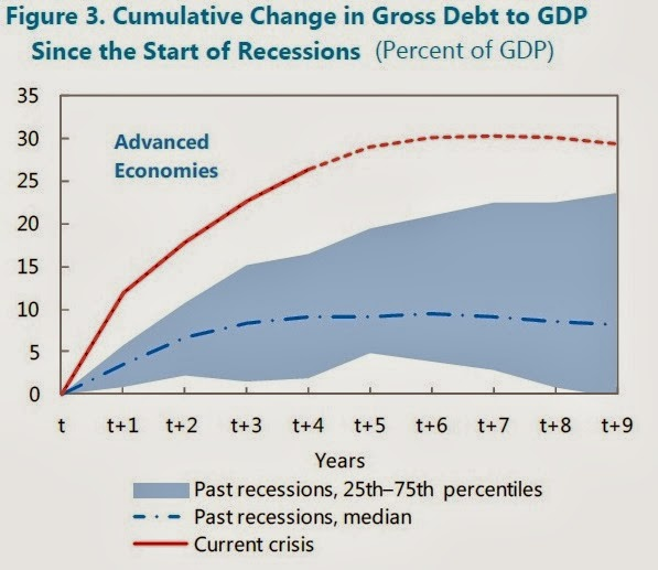 CONVERSABLE ECONOMIST: Fiscal Policy: How Has Conventional