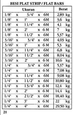 baja ringan cnp tb. central baja: tabel berat besi