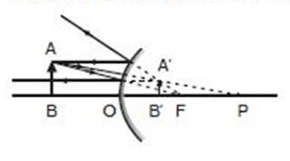 Soal – Soal Latihan Fisika Tentang Cermin Cembung