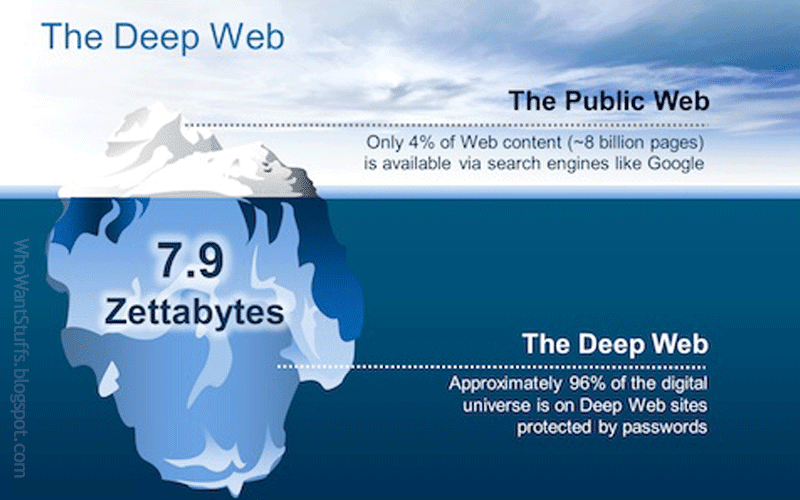 How to access the dark web from