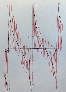The cotangent function approximated by ten frequencies.