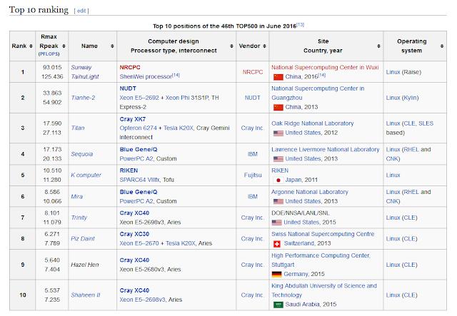 Wuiihhh! Superkomputer Tiongkok jadi Tercepat di Dunia