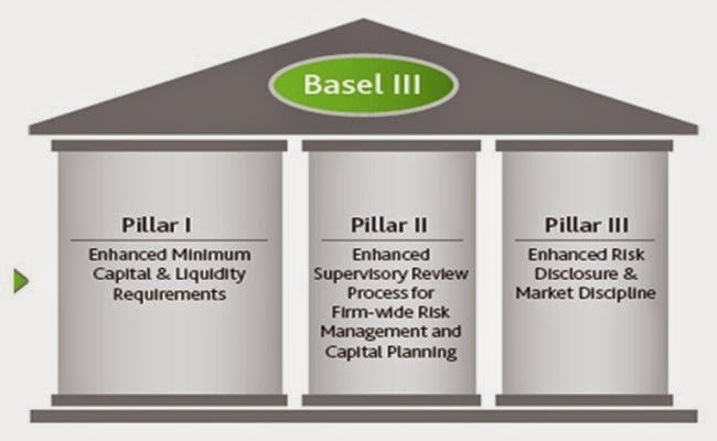 BASEL III explained