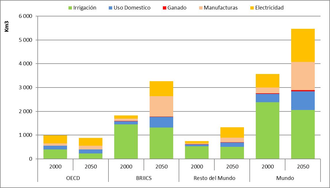 Demanda mundial de agua, 2000 y 2050
