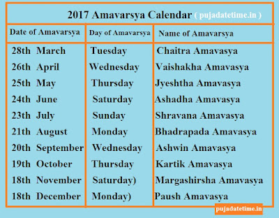 Amavarsya Calendar 2017