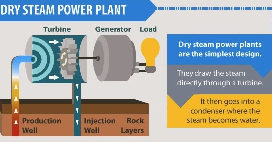 Green Mechanic Direct dry steam geothermal power plant