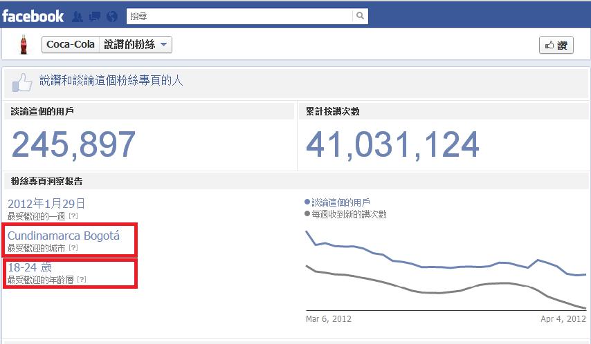 WenYuanLIfe: 從Facebook看其他粉絲頁成員分佈情況 [行銷]