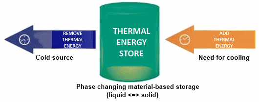 Thermal Energy Storage - Phase Change Materials (PCM)