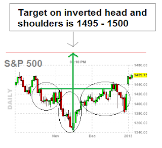 inverted head and shoulders