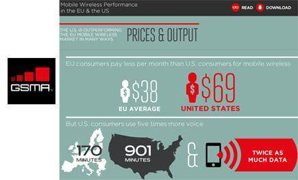 GSMA: Average Mobile Data Speed 75% Faster in U.S. Than Europe ~ Converge! Network Digest