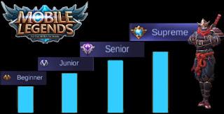 Cara Mendapatkan Skor Ranking Title Game Mobile Legends