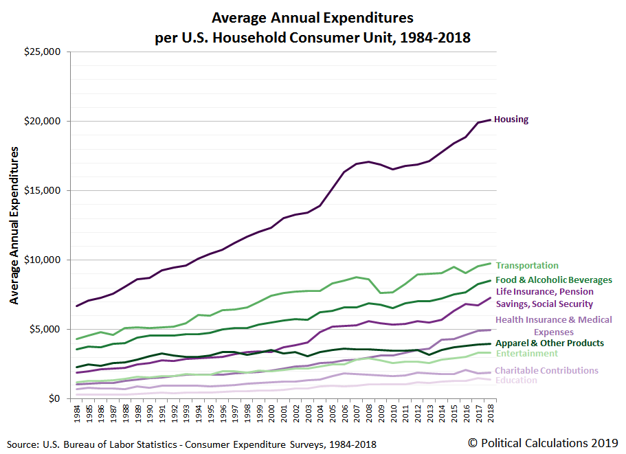 Major Categories of Average Annual Expenditures per Consumer Unit, 1984-2018