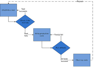flow of test driven development