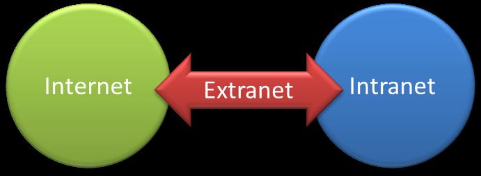 Dibujos De Internet Intranet Y Extranet: Redes Informáticas: Internet, Intranet Y Extranet