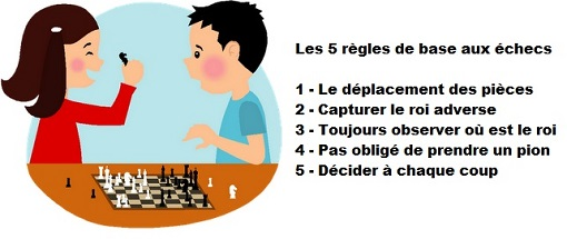 Les 5 règles de base à connaître aux échecs © Chess & Strategy