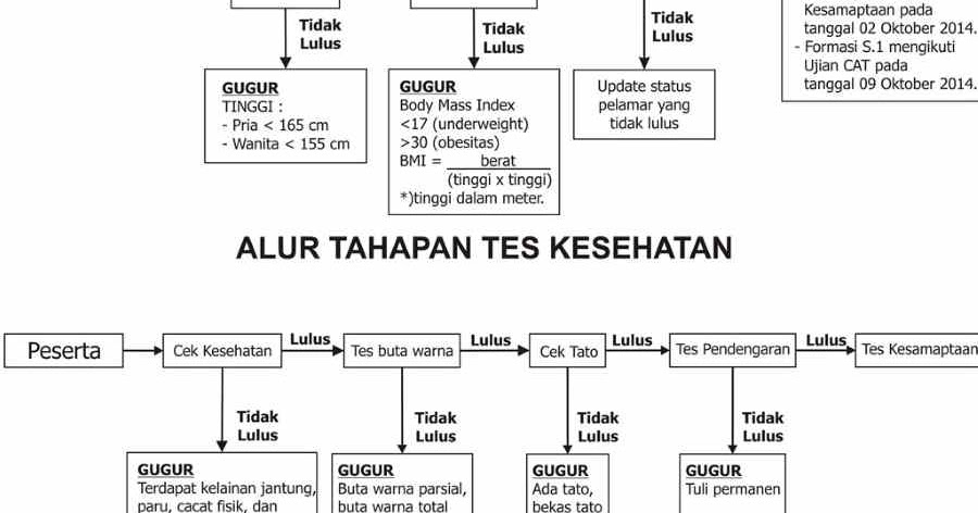 Mengenal Tahapan Tes Cpns Penjaga Tahanan Sipir Kemenkumham Cpns Bersih