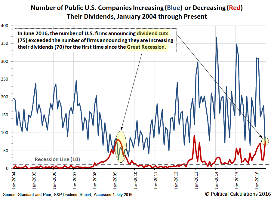 Monthly Number of Public U.S. Companies Increasing or Decreasing Their Dividends, January 2004 through June 2016