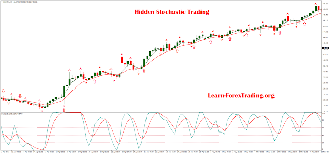 Hidden Stochastic Trading