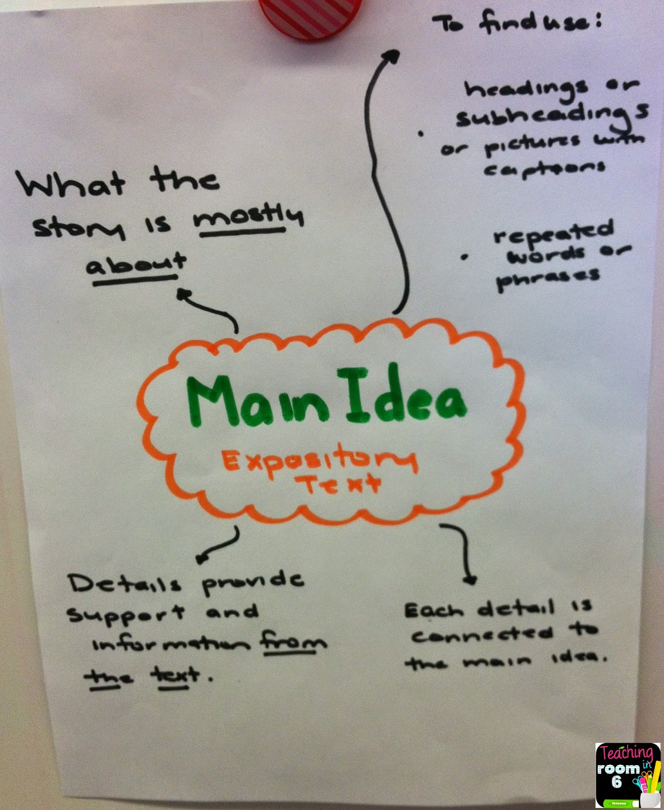 Worksheets Expository Text Features main idea of expository text reading and writing teaching in room 6 getting