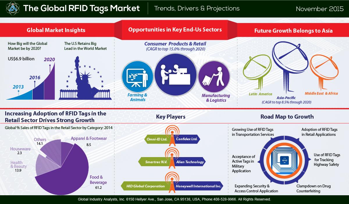 rfid tags market trends