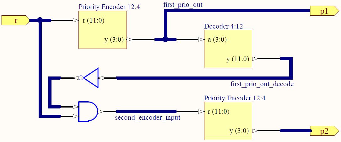 Embedded System Engineering  Verilog Tutorial 2