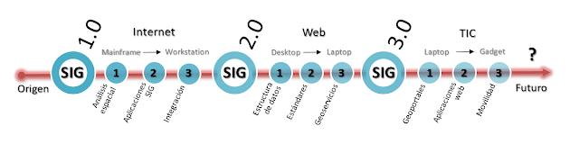 la-evolucion-sig-web