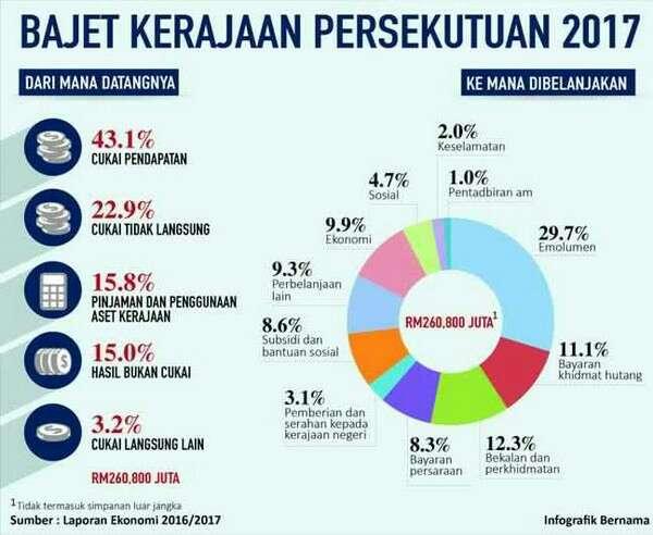 Bangsa Cina membayar 90% daripada keseluruhan cukai di Malaysia? - Kenyataan Bermotivasi Perkauman