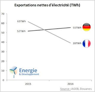 En 2016, l'Allemagne a doublé la France pour devenir première exportatrice d'électricité en Europe