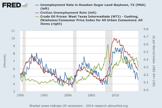 Is Houston really vulnerable to recession? {Updated answer: maybe}