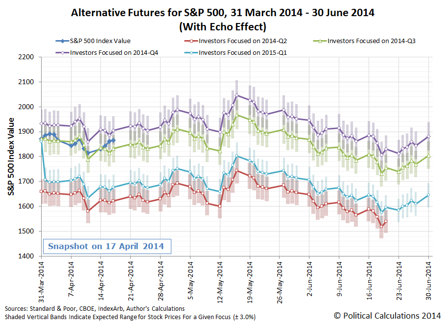 Alternative Futures for S&P 500, 31 March 2014 - 30 June 2014 (With Echo Effect), through 2014-04-17