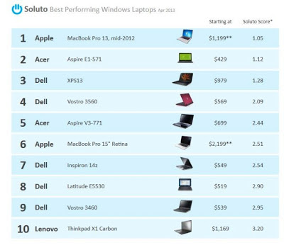 Best Performing and Most Reliable Windows Laptops